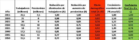 tabla pension alimenticia  supa tabla pensiones alimenticias  ecuador calculo tabla