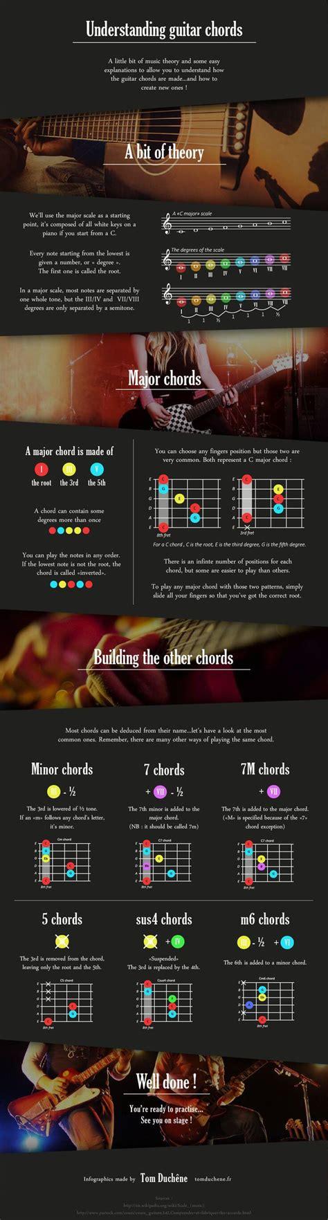 cara membuat ktp untuk pemula memahami cara membuat dan merangkai kunci gitar sendiri