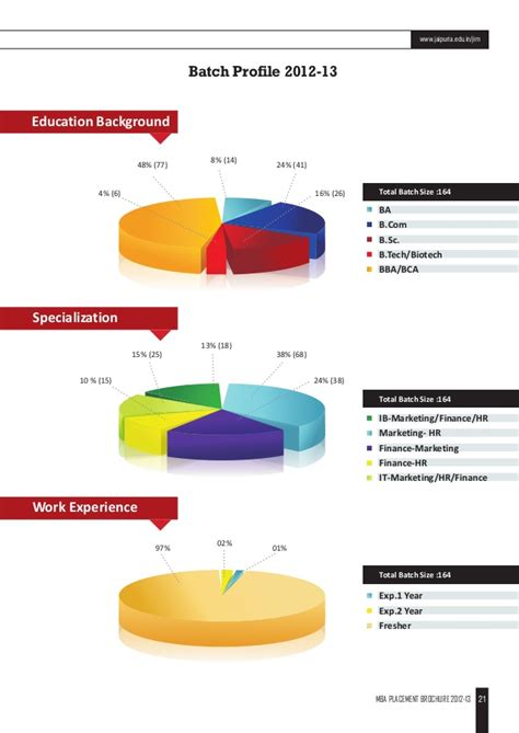 Mba Plaement by Jaipuria Mba Placement 2013