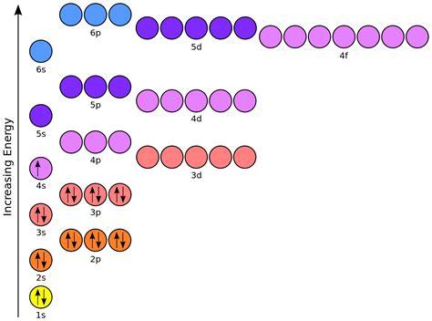 fileorbital representation diagram potassiumsvg