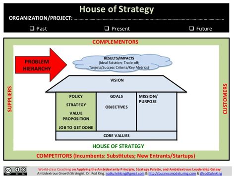 strategy house template house of strategy a new way to visualize present and