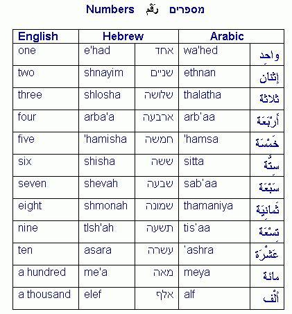 convert pdf to word hebrew hebrew alphabet numerical equivalents calendar template 2016