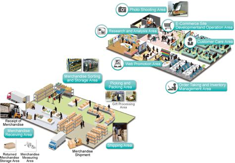 warehouse layout for ecommerce e commerce one stop center transcosmos