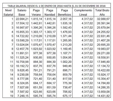 tablas salariales artes grficas 2016 191 cu 225 nto deber 237 a de cobrar artes gr 225 ficas derecho