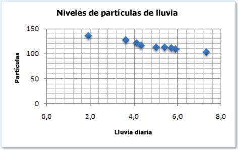 diagramme de dispersion excel 2010 microsoft excel 2010 graficos de excel