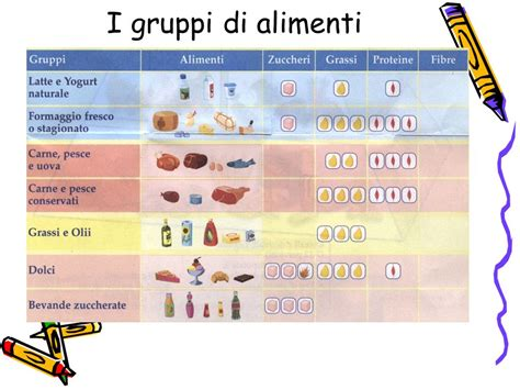 gruppi di alimenti dieta e diabete ppt scaricare