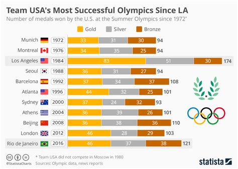 chart team usa s most successful olympics since la statista