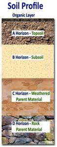 1000 images about soil horizons on pinterest organic
