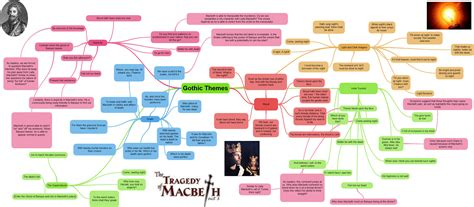 key themes in macbeth macbeth act 3 revision quotes