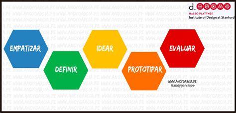 design thinking d school modelos de design thinking blogs gesti 243 n