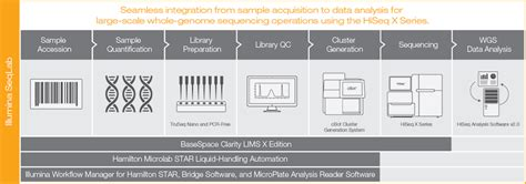 illumina sequencing workflow image gallery illumina