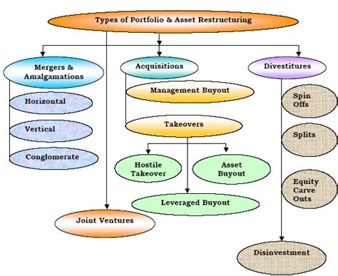 Restructuring Mba by Types Of Restructuring