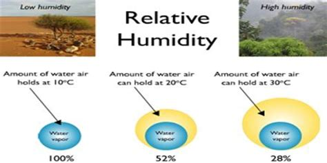 what is comfortable humidity geochemistry assignment point