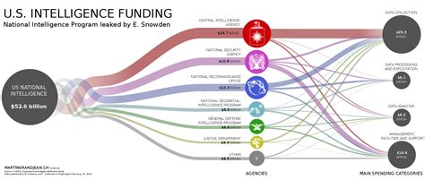 artificial intelligence budget infographic the us top secret intelligence budget