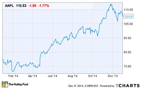 apple inc stock 3 key reasons apple inc stock could continue to shine in