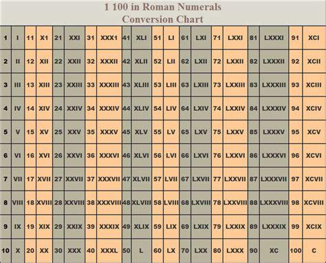 latin tattoo converter worksheets roman numbers chart 1 to 1000 opossumsoft