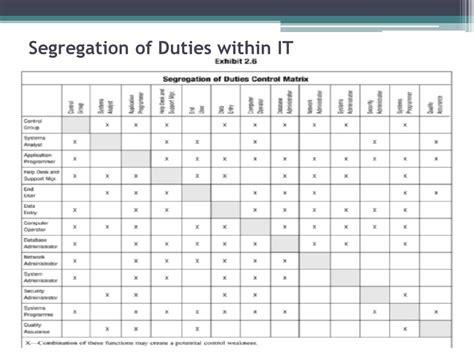 22 Images Of Segregation Of Duties Operations Template Geldfritz Net Segregation Of Duties Matrix Template
