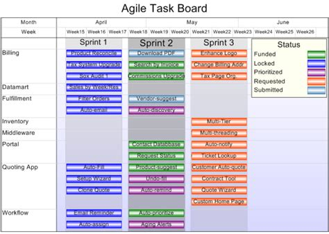 Agile Status Report Template agile onepager