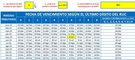 sunat vencimiento del daot 2015 sunat cronograma interactivo de obligaciones mensuales
