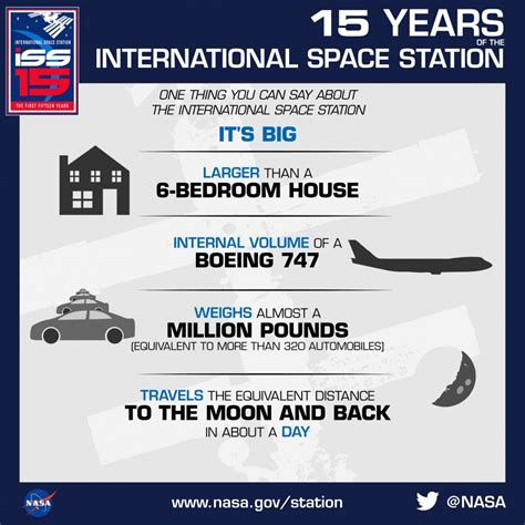 how big is a international space station it s big nasa