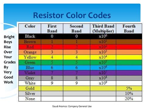 color coding of resistor resistor color coding