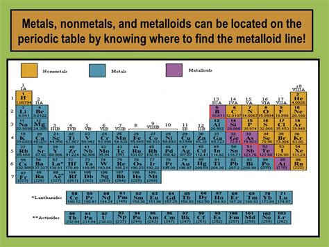 metals the periodic table nonmetals metalloids period