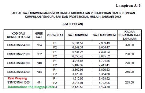 jadual tangga gaji baru sst polis pdrm dan tentera atm 2013 gaji baru pdrm 2016 contoh cara kira gaji baru