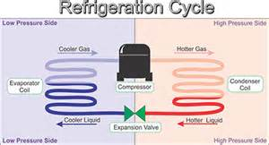 Building A Home In Michigan by Refrigeration Process Everything You Wanted To Know