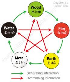China S Five Elements Philosophy And Culture