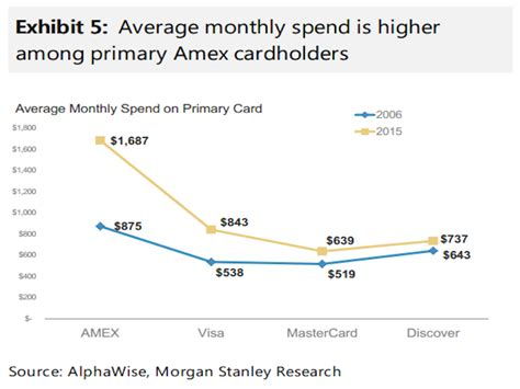 Here s how much the average amex visa mastercard and discover