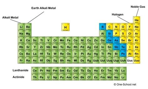 Most Reactive Element In Periodic Table by 4 Answers What Are The Most Reactive Elements On The