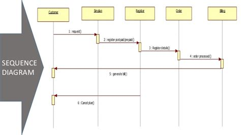 Uml Diagram Ppt Gallery How To Guide And Refrence Powerpoint Sequence Diagram