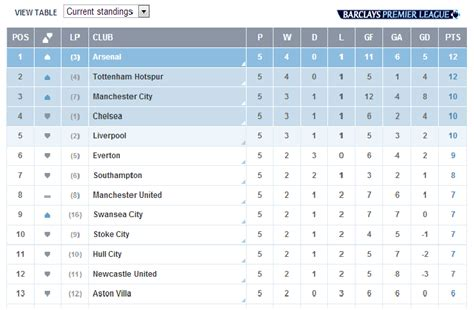 epl position do you think manchester united will win the premier league