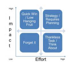 using the impact effort matrix for decision making