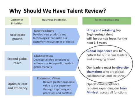 Oct 2016 Mn Shrm Talent Mgmt Presentation Pdf Talent Review Template