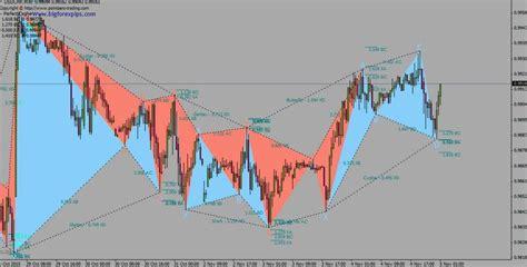 harmonic pattern trading strategy download harmonic pattern strategy forex pops