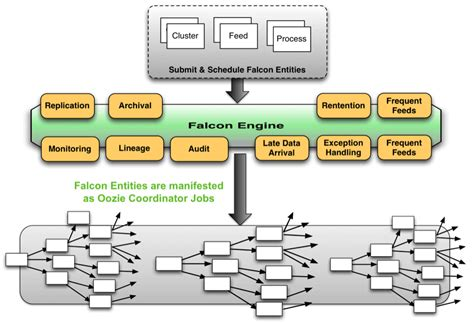 hadoop workflow introduction to apache falcon data governance for hadoop