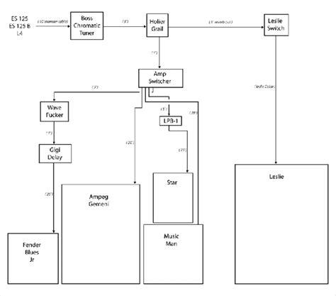 eric johnson stratocaster wiring diagram eric get free