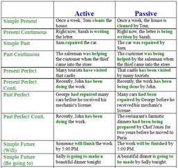 passive voice in exles and exercises learn