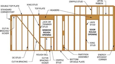 window framing diagram how to frame a wall with a window opening in an existing how to world