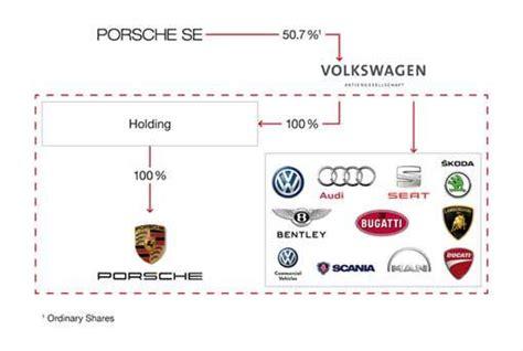 Porsche Holding Se by Autoentusiastas