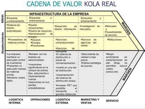 cadena de valor de inka kola kola real per 250 para el mundo lad 2014