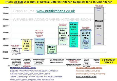 Kitchen Price Jungle Nufit Kitchens