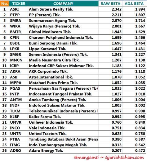 Daftar Coffee N Friends Cimahi beta saham jii per 7 mei 2015