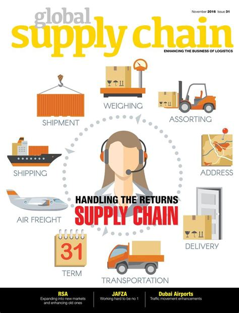 Mba In Global Supply Chain And Logistics Purdue by 25 Best Ideas About Global Supply Chain Management On
