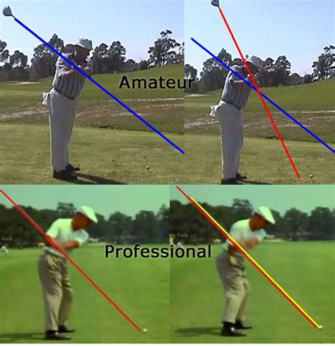 swing on plane swing test results consistentgolf com