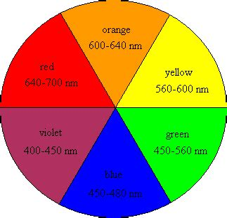 color wheel with wavelengths how the fruits got their colors sustainable nano