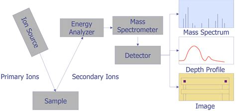 mass spectrometer block diagram secondary ion mass spectrometry semitracks