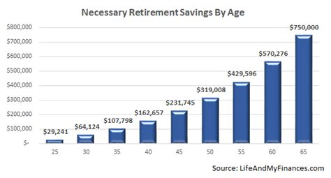 retirement savings by age are you on track and