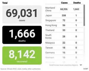 coronavirus updates death toll reaches  france